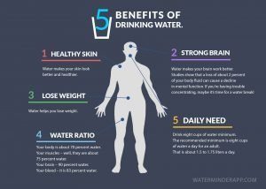 5-benefits-of-drinking-water-infographic-min
